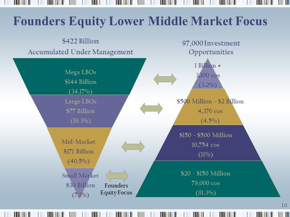 Founders Equity Lower Middle Market Focus
