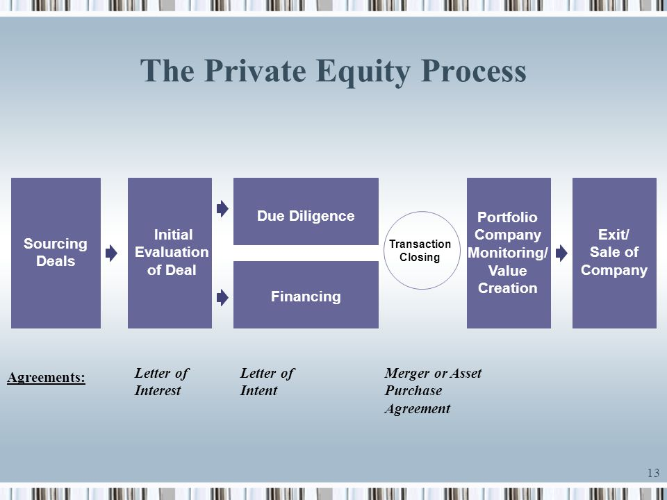 The Private Equity Process