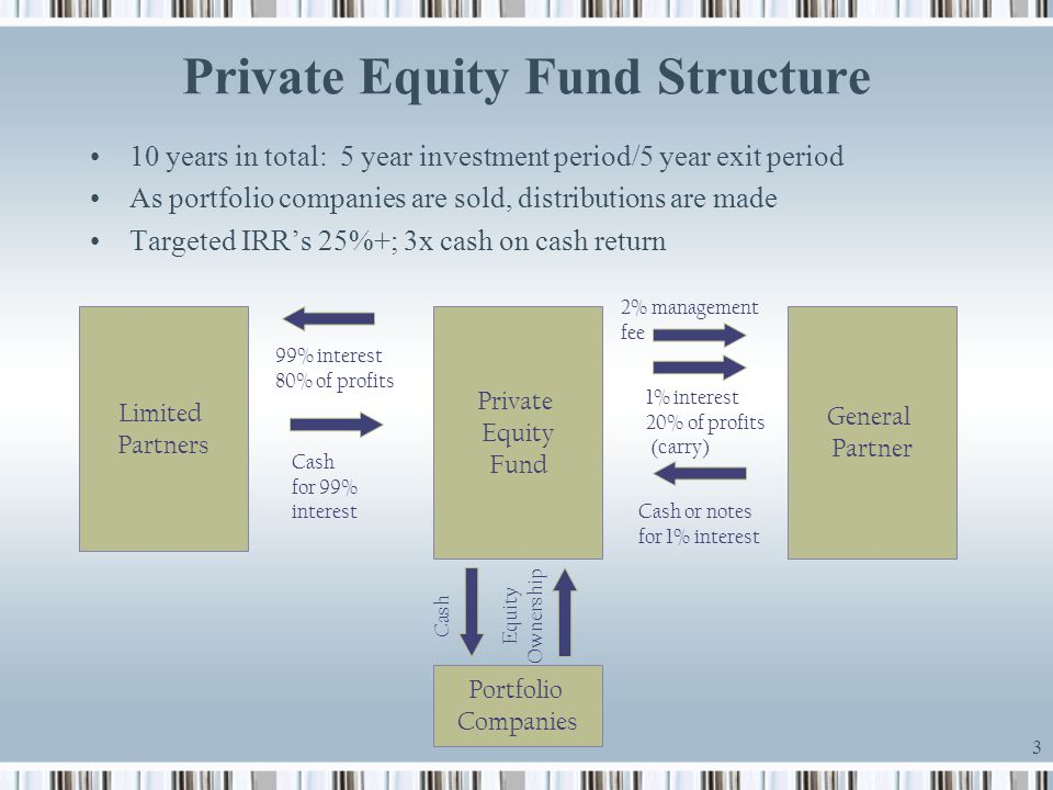 Private Equity Fund Structure
