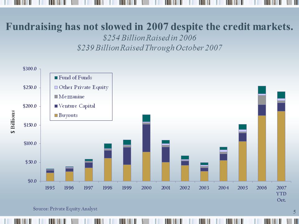 Fundraising has not slowed in 2007 despite the credit markets