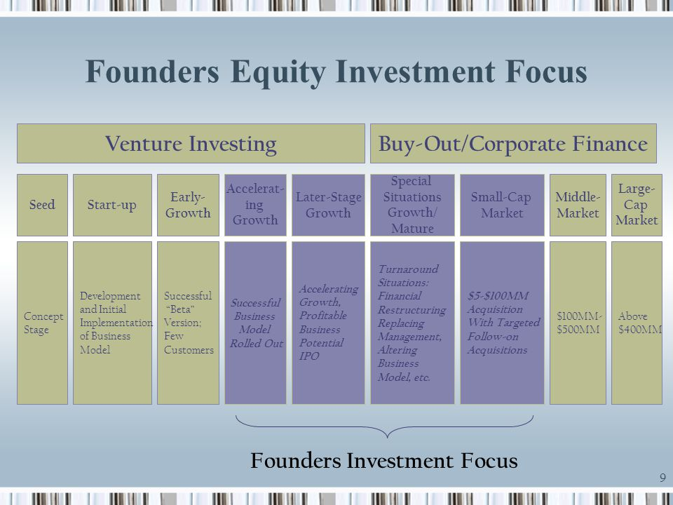 Founders Equity Investment Focus