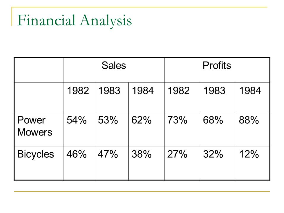 Financial Analysis Sales Profits 1982 1983 1984 Power Mowers 54% 53%