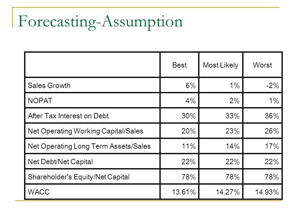 Forecasting-Assumption
