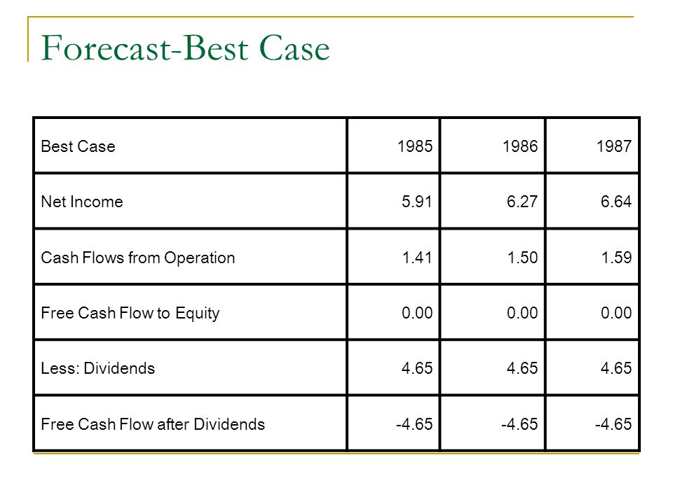 Forecast-Best Case Best Case 1985 1986 1987 Net Income 5.91 6.27 6.64