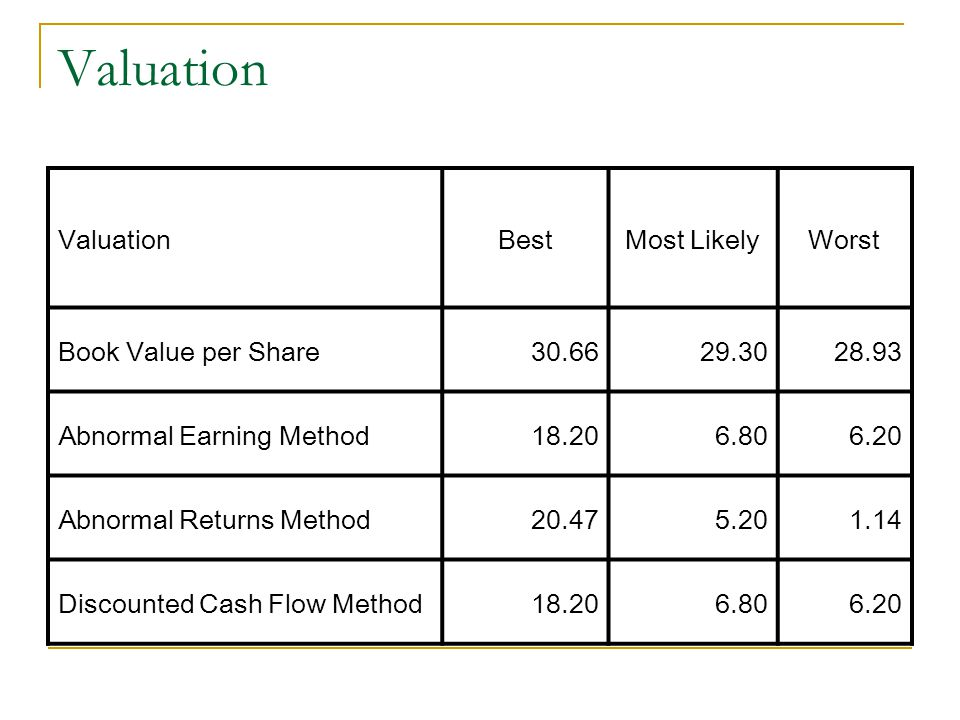 Valuation Valuation Best Most Likely Worst Book Value per Share 30.66