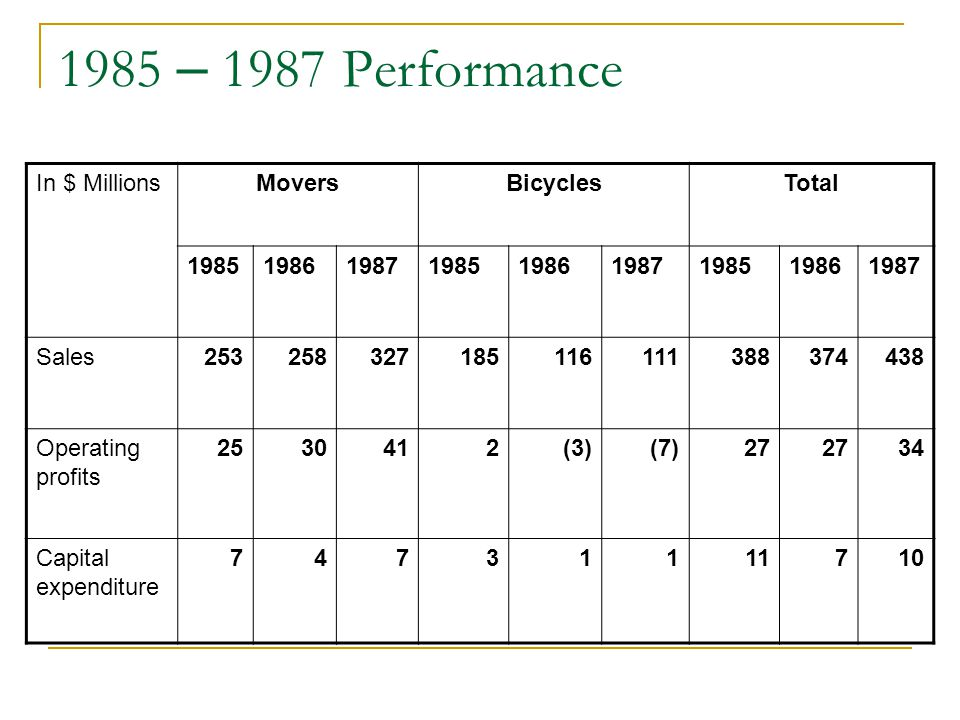 1985 – 1987 Performance In $ Millions Movers Bicycles Total 1985 1986