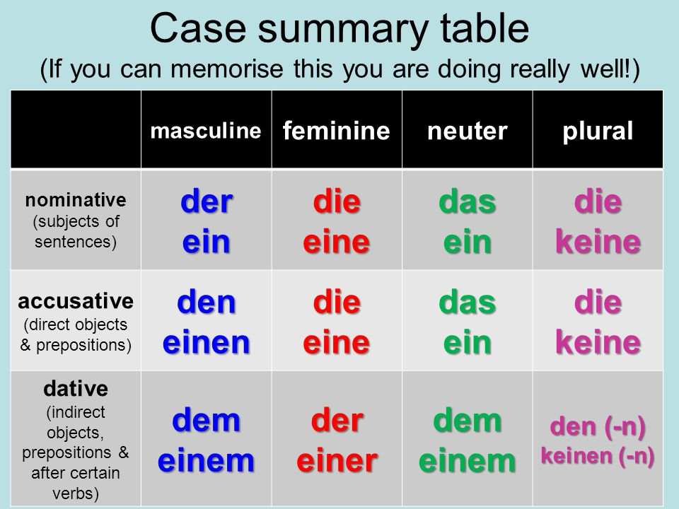 Case summary table (If you can memorise this you are doing really well