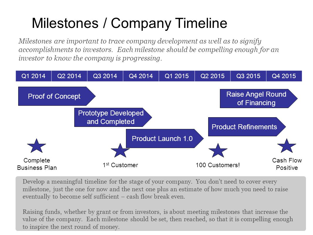 Milestones / Company Timeline