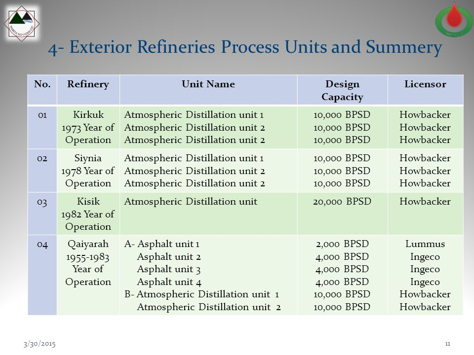 4- Exterior Refineries Process Units and Summery