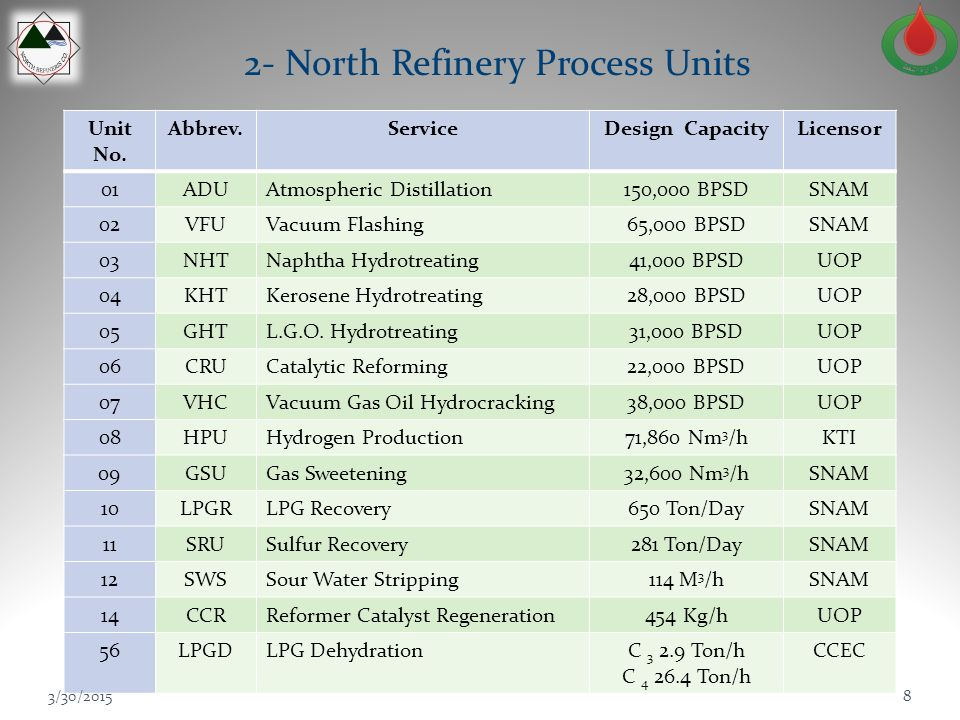 2- North Refinery Process Units