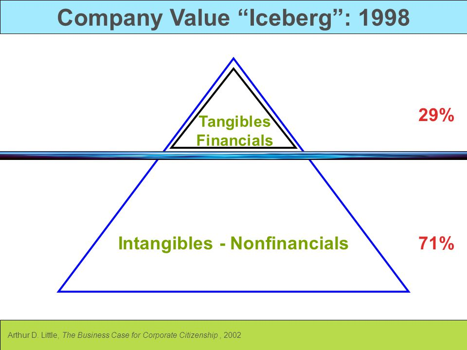 Company Value Iceberg : 1998 Intangibles - Nonfinancials