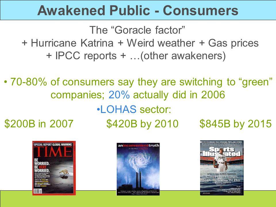 Awakened Public - Consumers