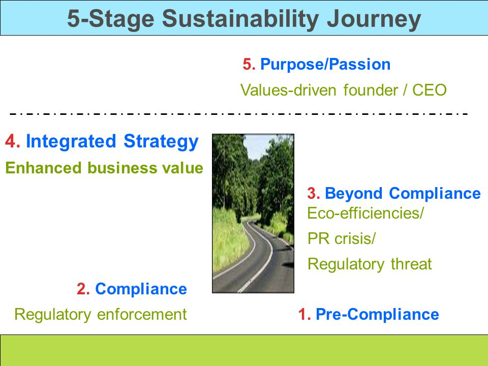 5-Stage Sustainability Journey