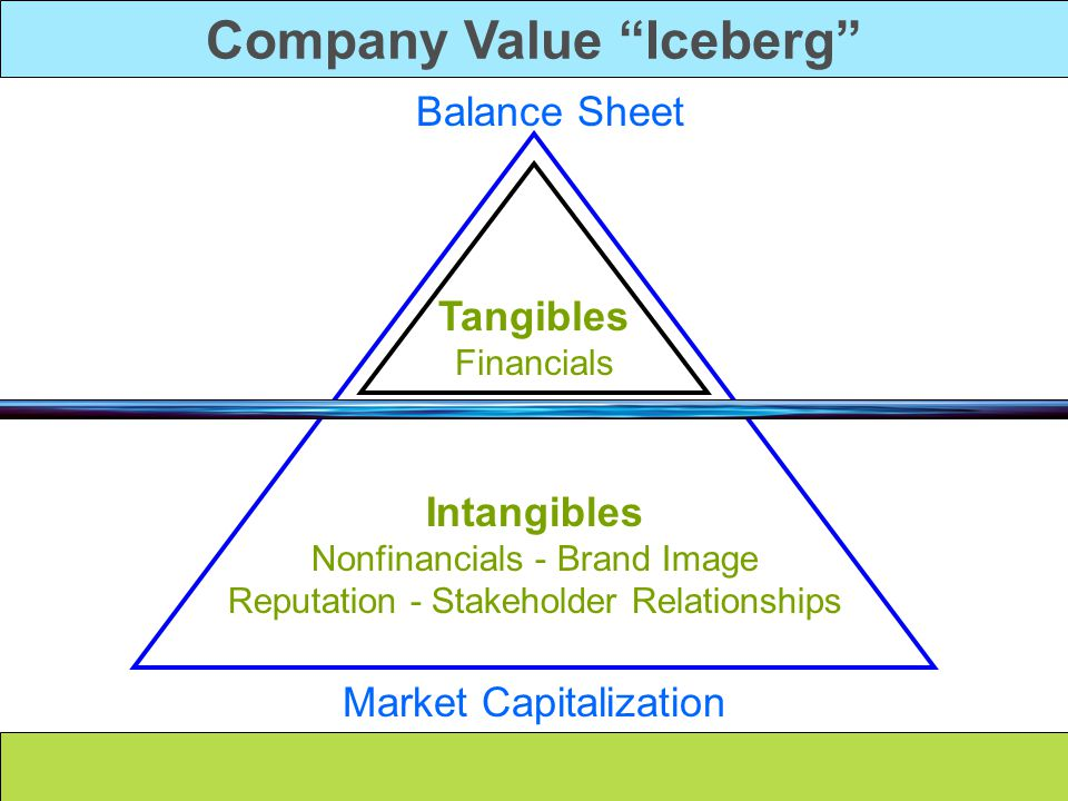 Company Value Iceberg