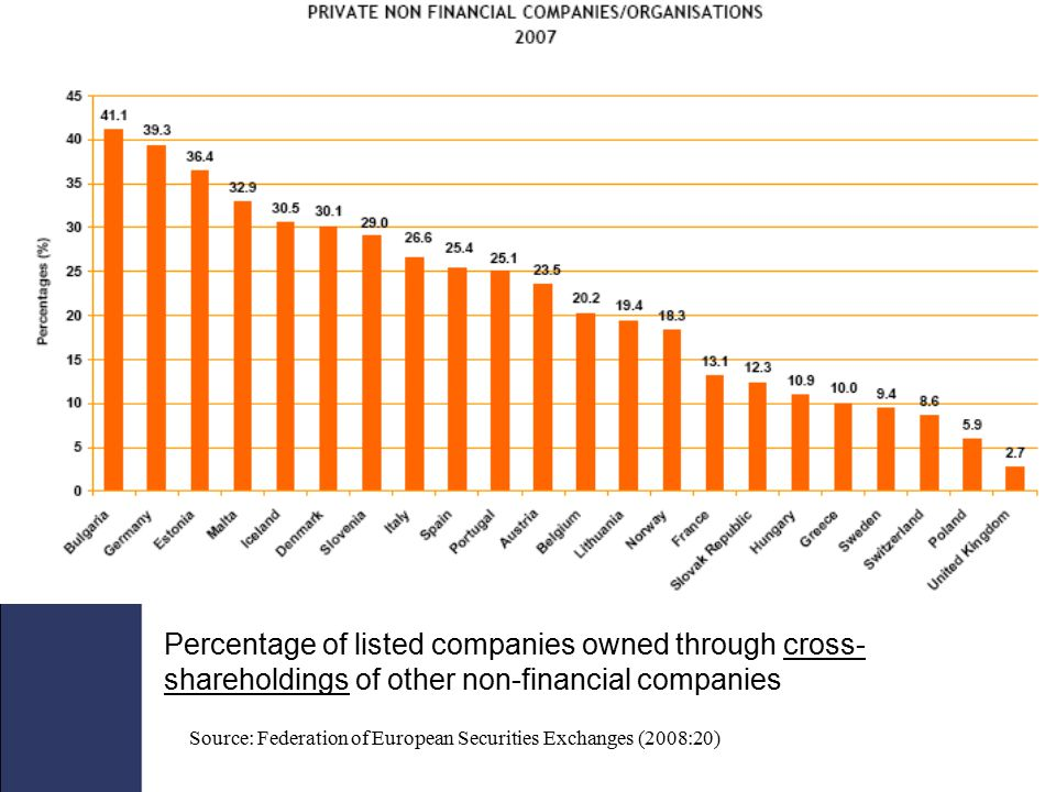 Private non-financial companies/organisations in Europe own 17% of the market value of listed shares. They are particularly important in Bulgaria and Germany where they account for 40% of the value of listed companies.