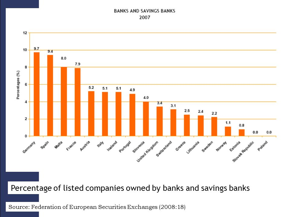 Percentage of listed companies owned by banks and savings banks