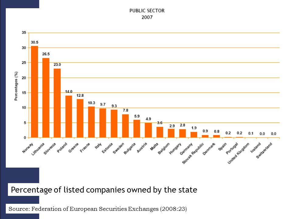 Percentage of listed companies owned by the state