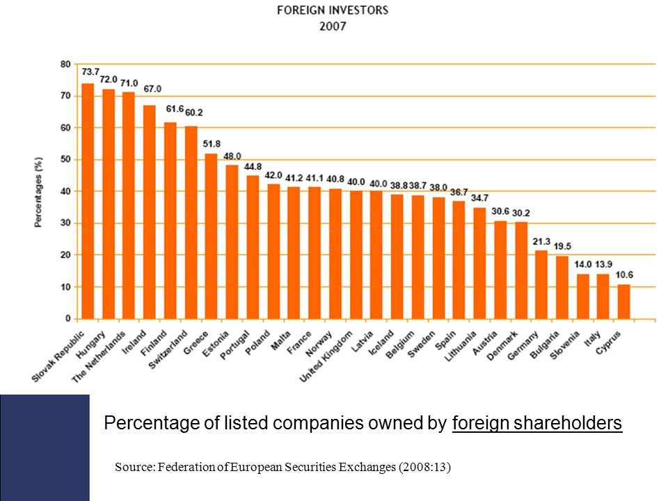 Percentage of listed companies owned by foreign shareholders