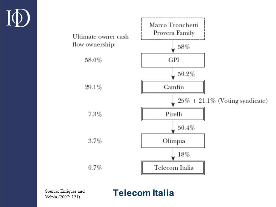 The separation of ownership from control is dramatic in Telecom Italia, one of the world's largest telecom companies with a market capitalization of about $40 billion. The pyramidal group includes three listed companies and two nonlisted companies, shown in the Figure. Marco Tronchetti Provera controls 18 percent of the votes in Telecom Italia (and is by far its largest shareholder), although he holds only 0.7 percent of the cash flow rights. Notice that the control over one of the companies in the pyramid (Pirelli) is strengthened via an agreement with other large shareholders on how to vote shares, known as a voting syndicate. Because of this agreement, Tronchetti Provera controls 46.1 percent of the votes in Pirelli: 25 percent directly owned by his holding company Camfin and 21.1 percent provided by other friendly blockholders (Enriques and Volpin 2007: 119).