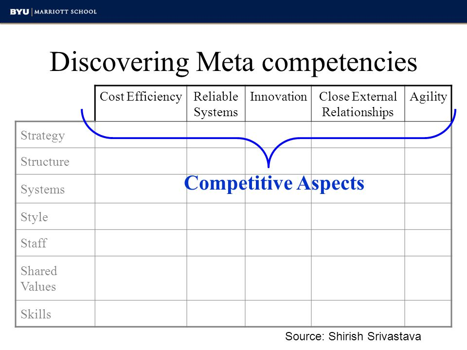 Discovering Meta competencies