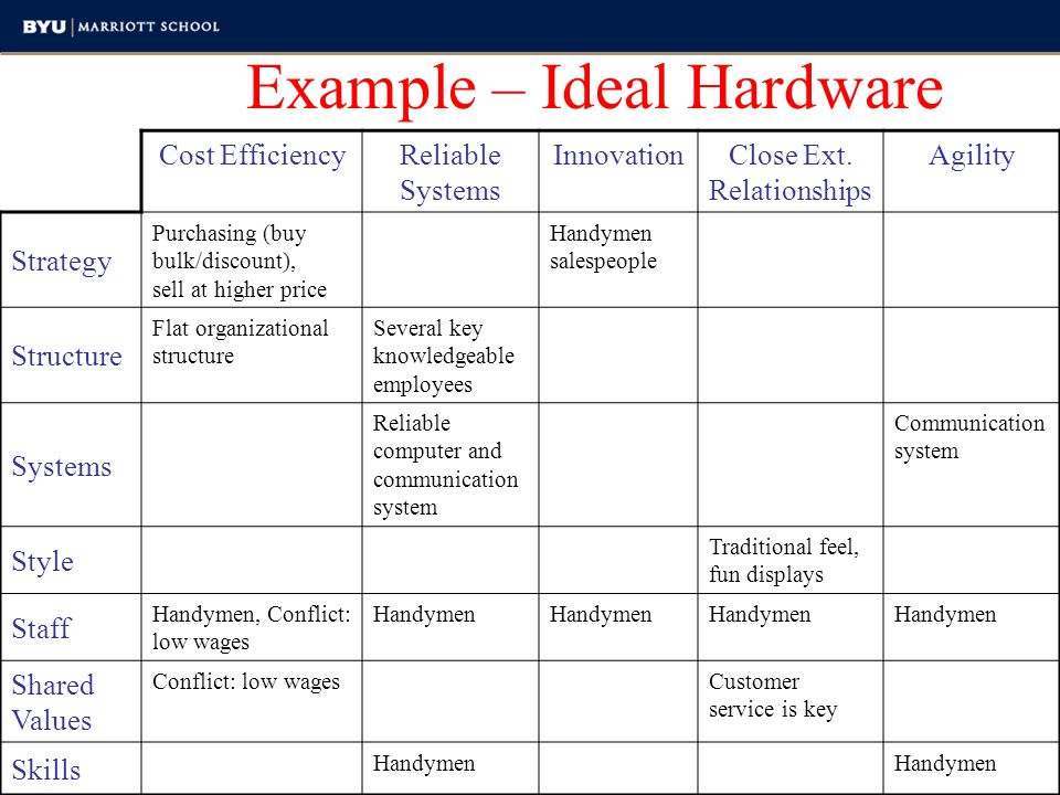 Example – Ideal Hardware