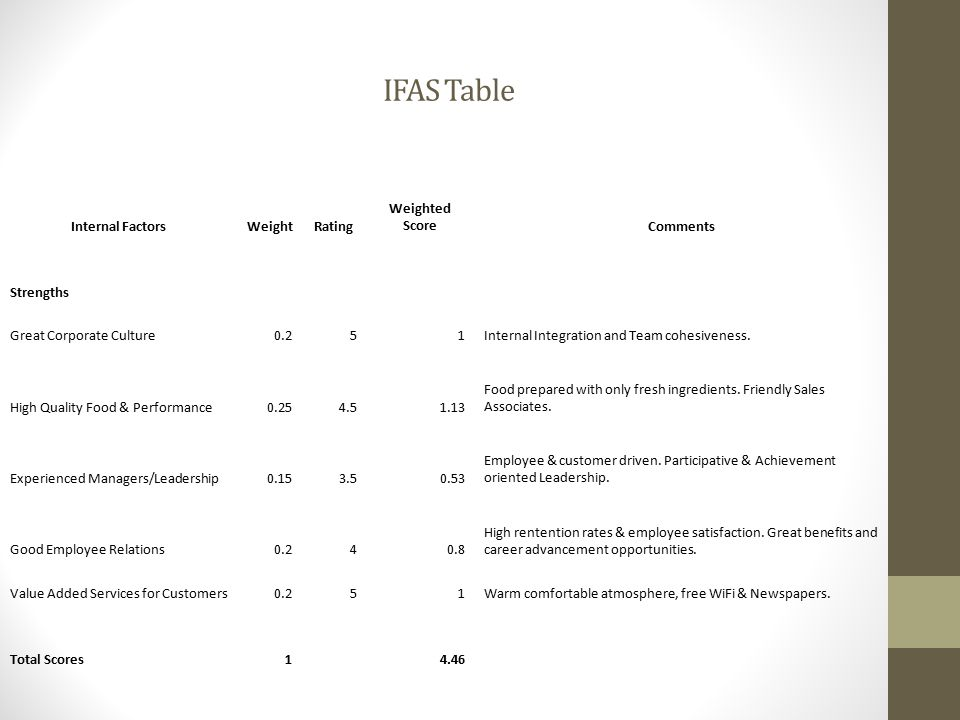 IFAS Table Internal Factors Weight Rating Weighted Score Comments