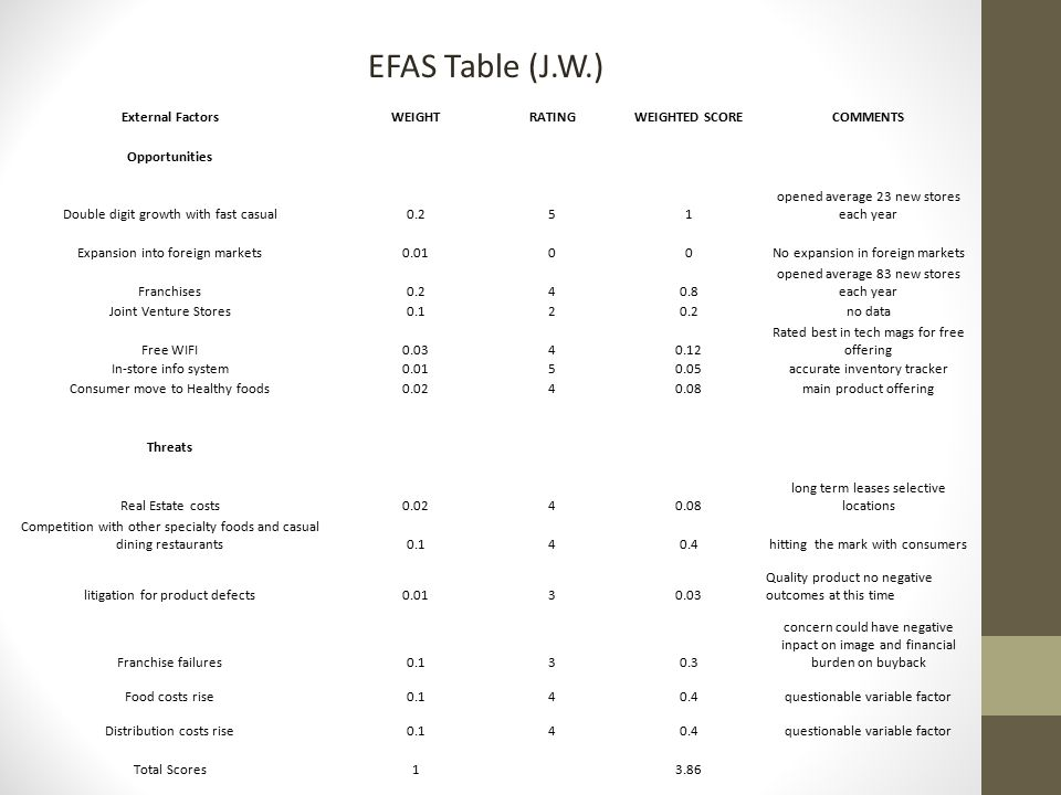 EFAS Table (J.W.) External Factors WEIGHT RATING WEIGHTED SCORE