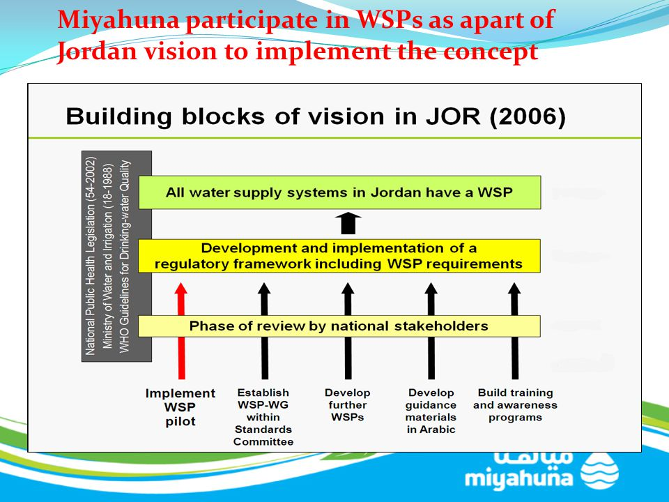 Miyahuna participate in WSPs as apart of Jordan vision to implement the concept