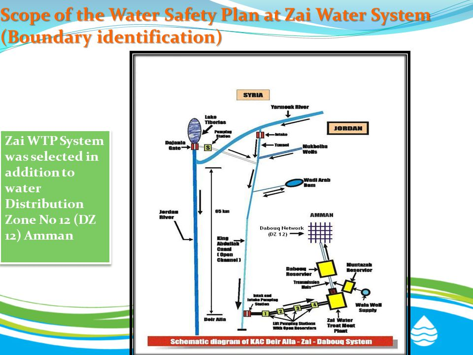 Scope of the Water Safety Plan at Zai Water System (Boundary identification)