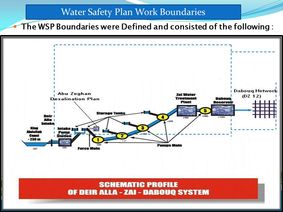 Water Safety Plan Work Boundaries