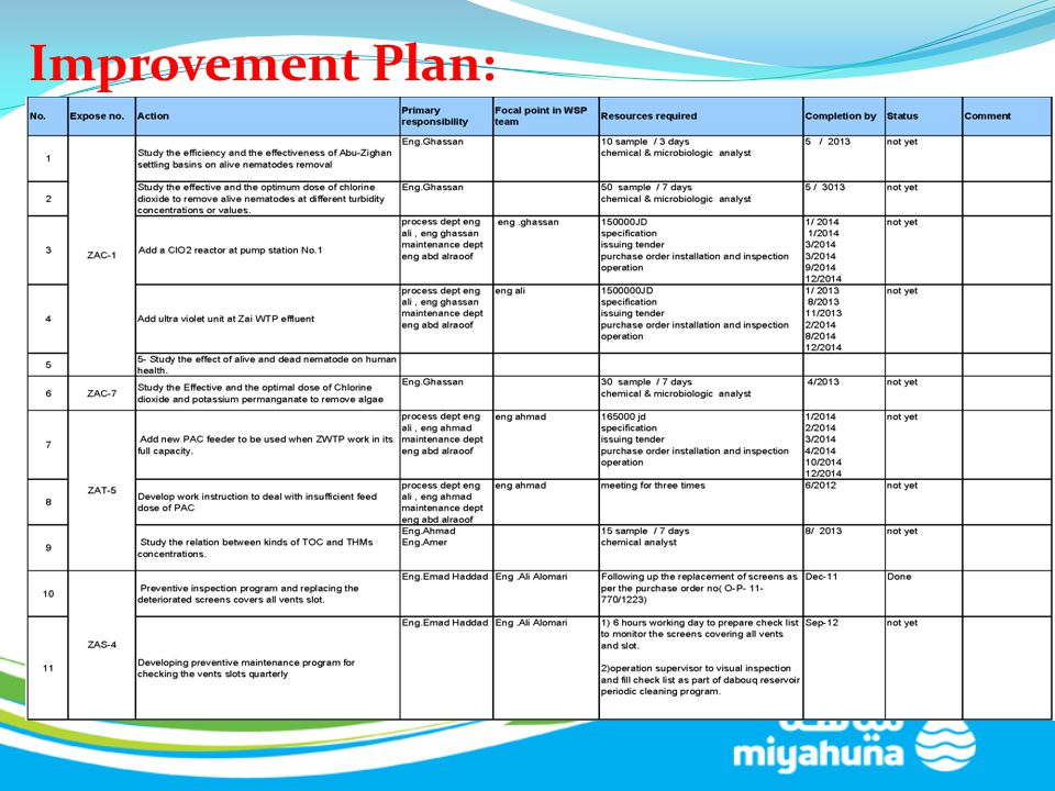 Improvement Plan: