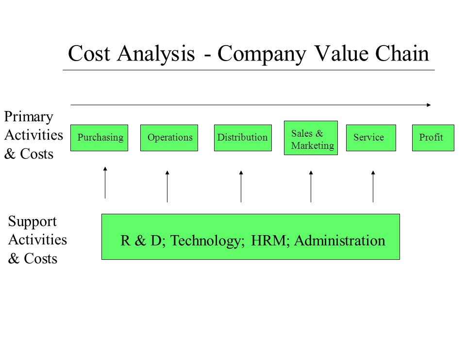 Cost Analysis - Company Value Chain