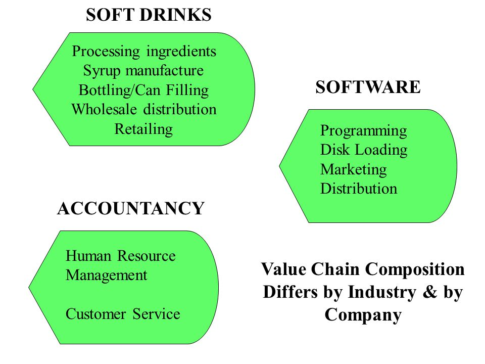 Value Chain Composition Differs by Industry & by