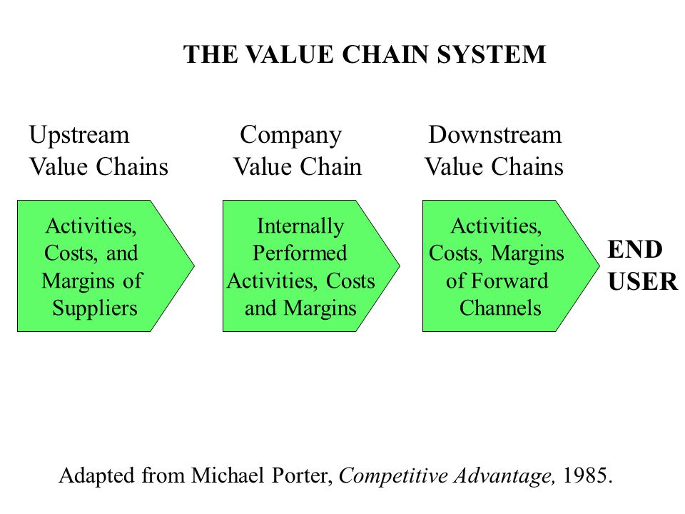 Upstream Company Downstream Value Chains Value Chain Value Chains