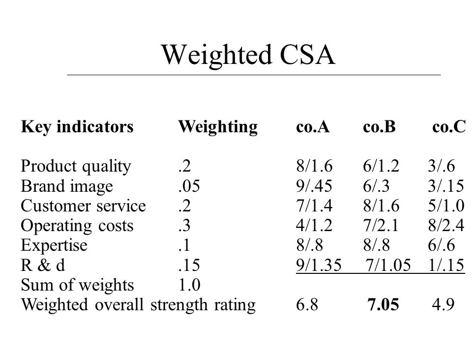 Weighted CSA Key indicators Weighting co.A co.B co.C