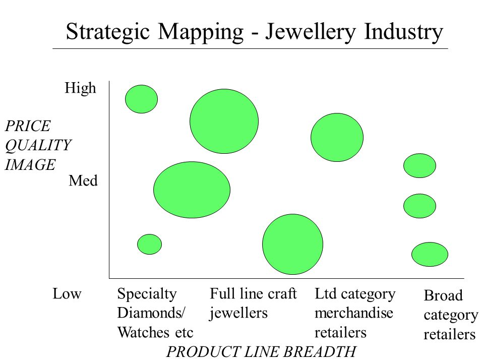 Strategic Mapping - Jewellery Industry