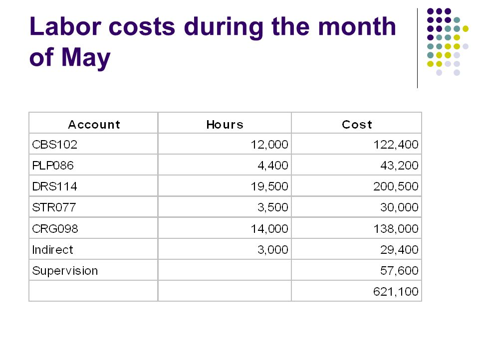 Labor costs during the month of May