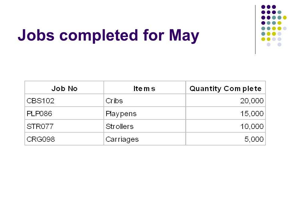 Jobs completed for May
