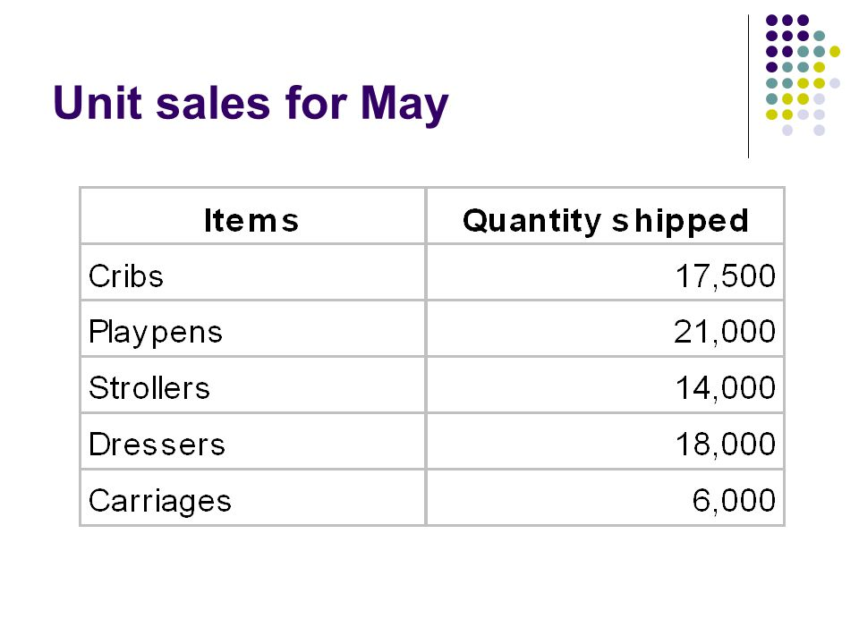 Unit sales for May