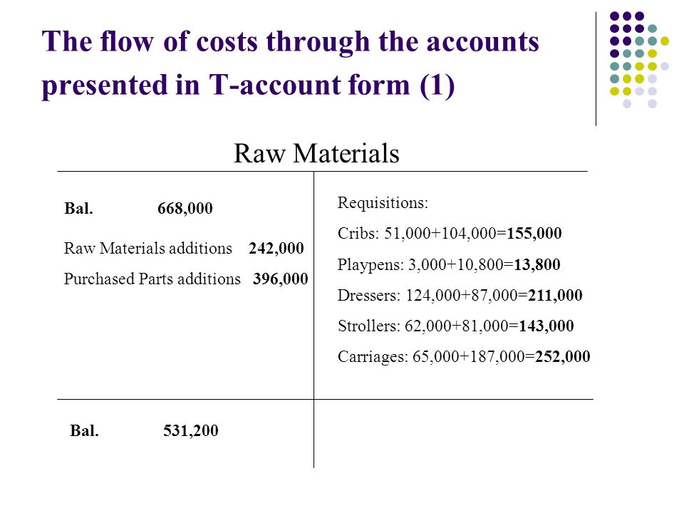 The flow of costs through the accounts presented in T-account form (1)