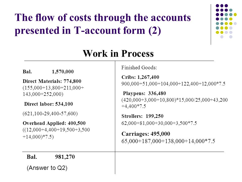 The flow of costs through the accounts presented in T-account form (2)