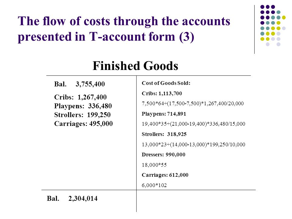 The flow of costs through the accounts presented in T-account form (3)