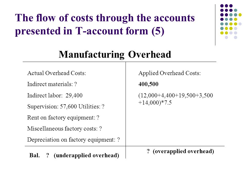 The flow of costs through the accounts presented in T-account form (5)