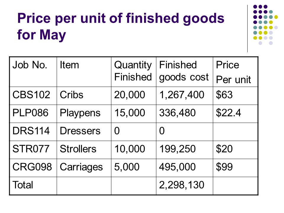 Price per unit of finished goods for May