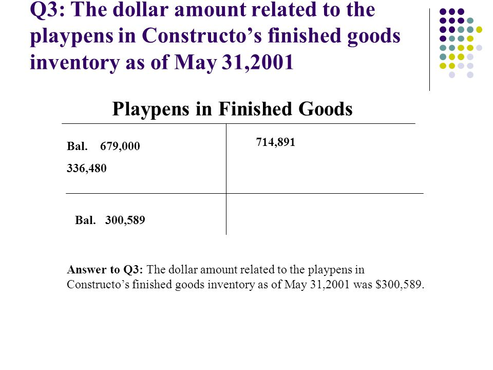 Q3: The dollar amount related to the playpens in Constructo's finished goods inventory as of May 31,2001