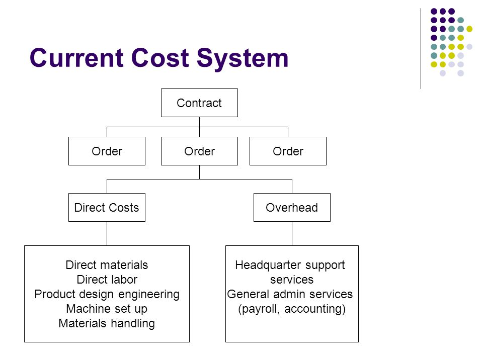 Current Cost System Contract Order Order Order Direct Costs Overhead