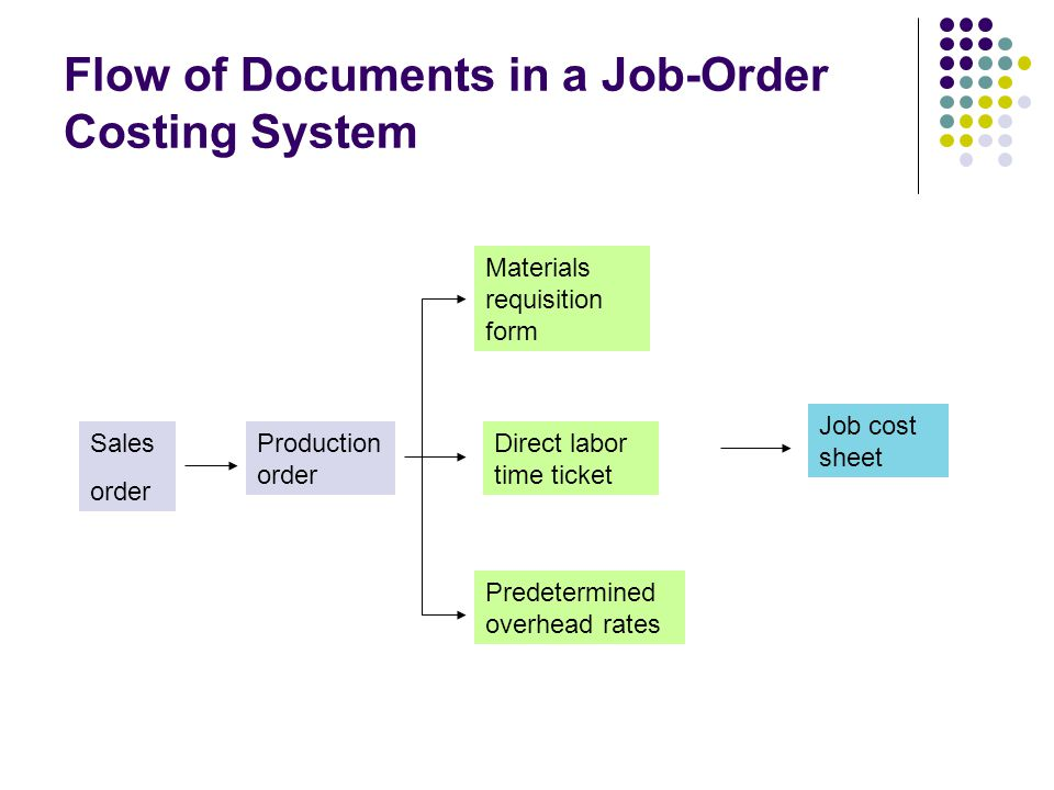 Flow of Documents in a Job-Order Costing System