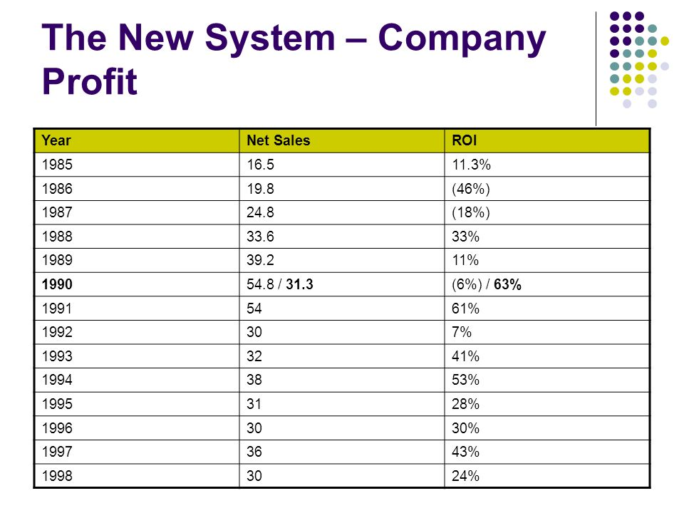 The New System – Company Profit