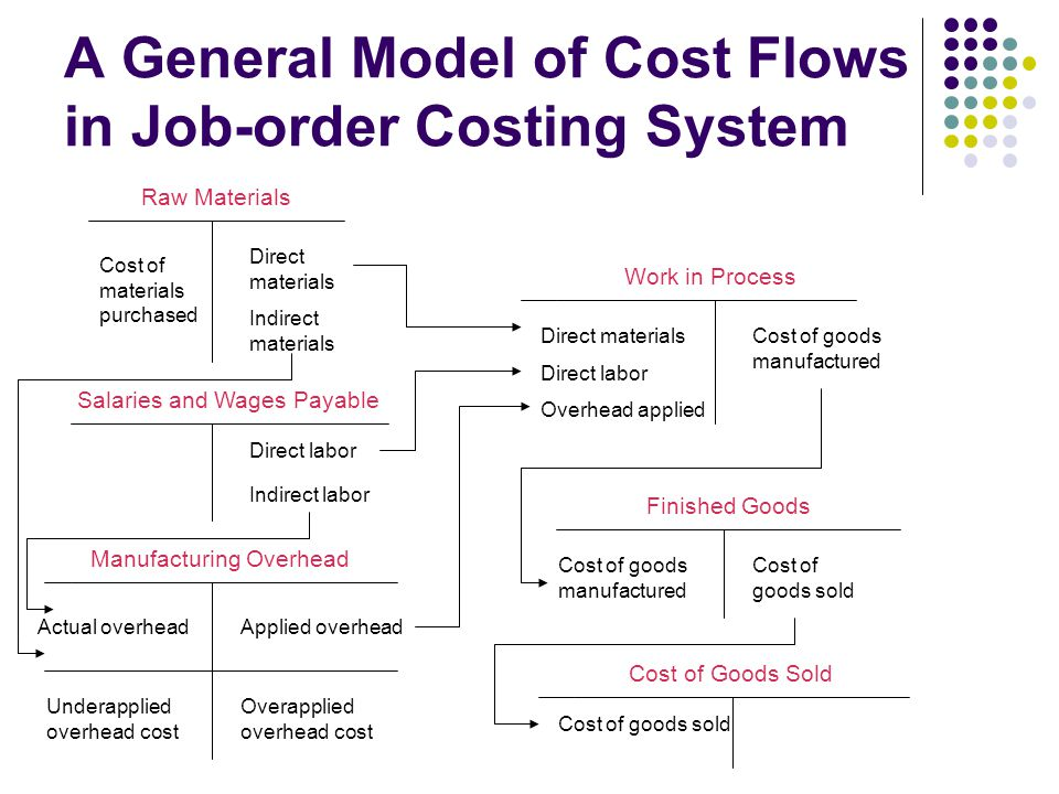 A General Model of Cost Flows in Job-order Costing System