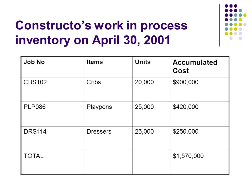 Constructo's work in process inventory on April 30, 2001